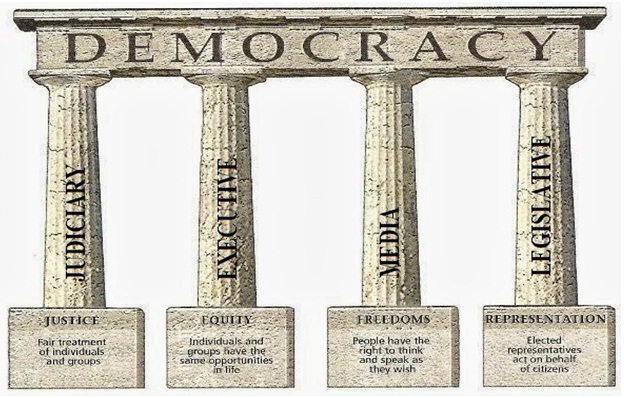 What is Democracy? Four Pillars of Democracy