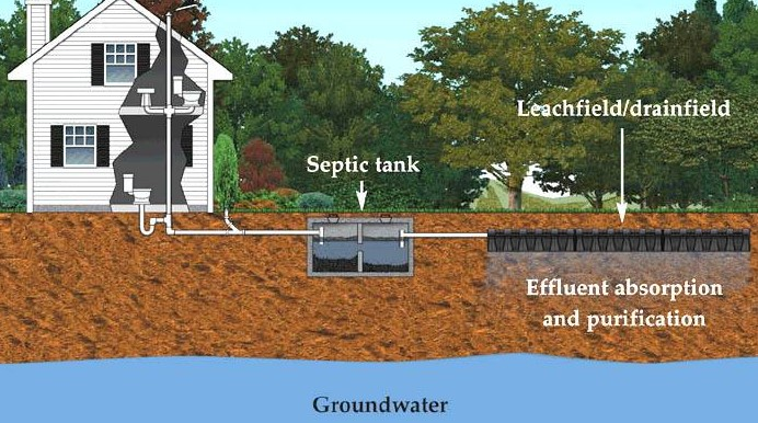 What is a Septic Pump?
